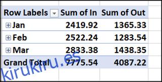 Ingresos y gastos agrupados por mes