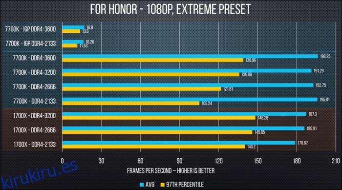 Por qué debería overclockear su RAM (¡es fácil!)